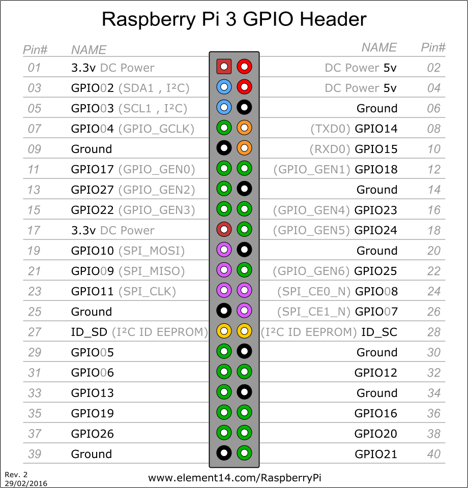 raspbery-pi-3-gpio-pinout-40-pin-header-block-connector-.png